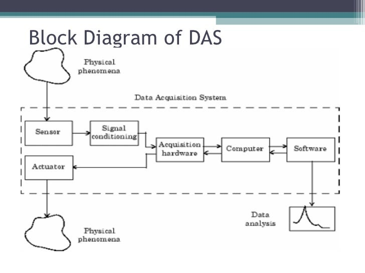 Aim Data Acquisition System : Data acquisition system block diagram multiplexer