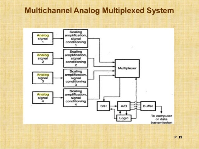 Data Acquisition System Icon : Block diagram data acquisition system choice image how