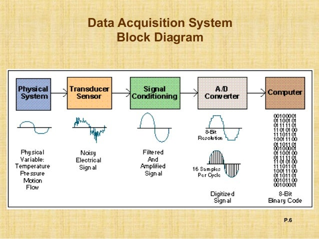 Block Diagram Data Acquisition : Data acquisition system control basic information