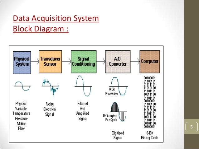 Block Diagram Data Acquisition : Data acquisition system