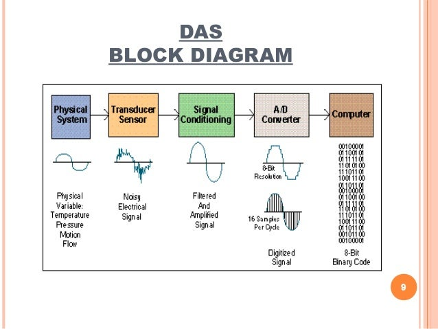 Data Acquisition System Das