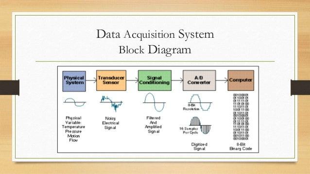 Data Acquisition Equipment : Data acquisition system