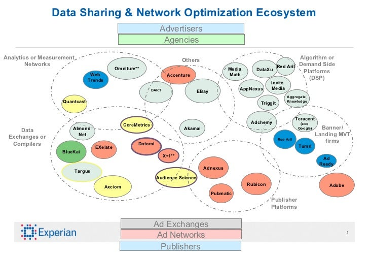 Data Sharing & Network Optimization Ecosystem Banner/ Landing MVT firms Adchemy Tumri Ad Ready Omniture** Teracent (acq  G...