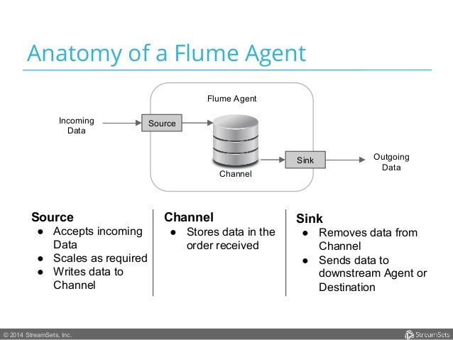 Anatomy of a Flume Agent  © 2014 StreamSets, Inc.  Flume Agent  Source  Sink  Channel  Incoming  Data  Outgoing  Data  Sou...
