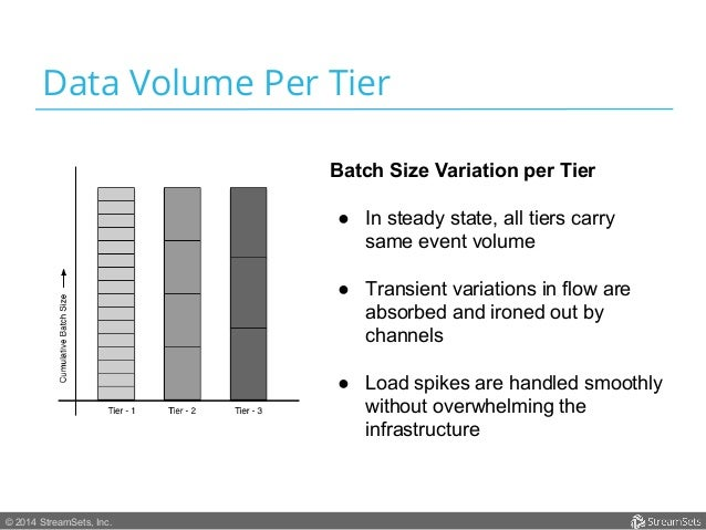 Data Volume Per Tier  © 2014 StreamSets, Inc.  Batch Size Variation per Tier  ● In steady state, all tiers carry  same eve...