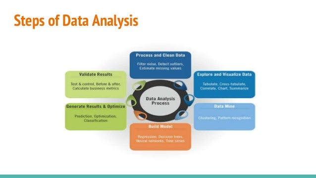 Data Analysis Basic Data Modeling And Evaluation