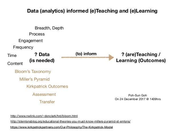 ? Data (is needed) ? (are)Teaching / Learning (Outcomes) (to) inform Poh-Sun Goh  On 24 December 2017 @ 1409hrs Data (anal...