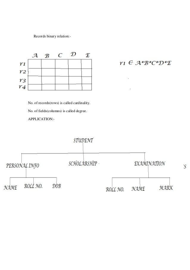 data and file structure notes pdf