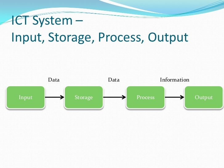 input process output model pdf