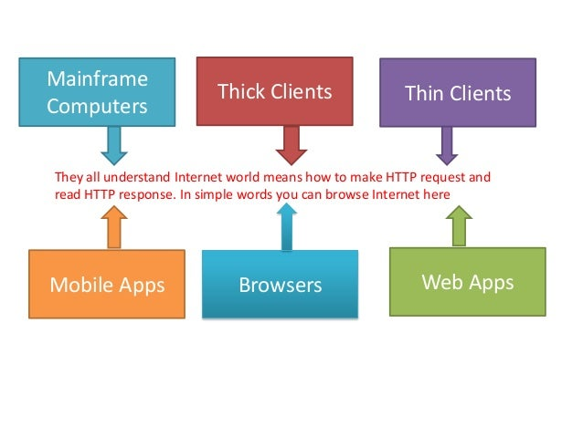 MainframeComputersThick Clients Thin ClientsMobile Apps Browsers Web AppsThey all understand Internet world means how to m...