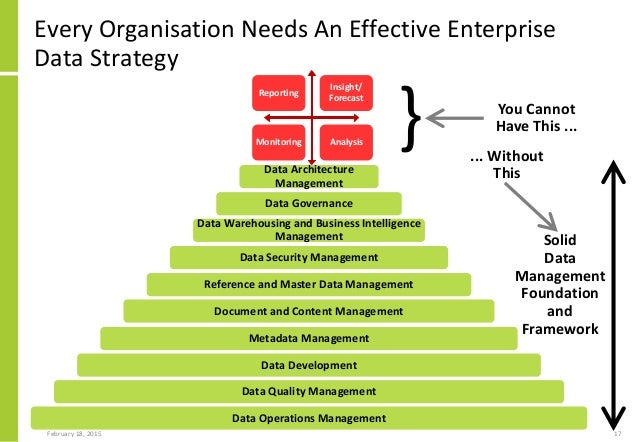 Data Audit Approach To Developing An Enterprise Data Strategy