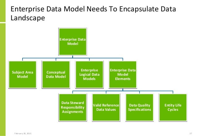 enterprise data model Document and enhance data from multiple database platforms with er/studio enterprise team edition we can help you build a business-driven data architecture.