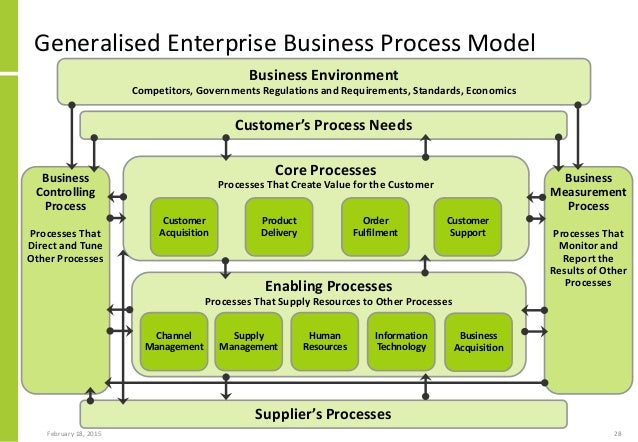 developing a business model pdf
