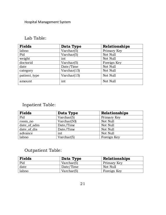 Database design for Table design of library management system