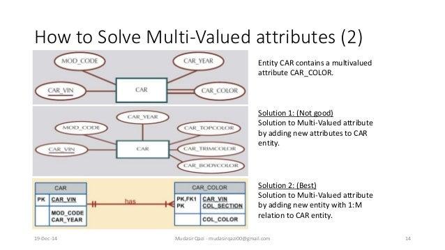 Er Diagram Relation Attributes Wiring Circuit