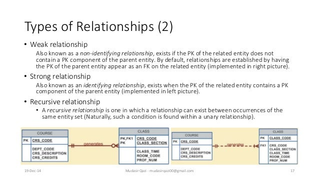 Types of Relationships (2) • Weak relationship Also known as a non-identifying relationship, exists if the PK of the relat...
