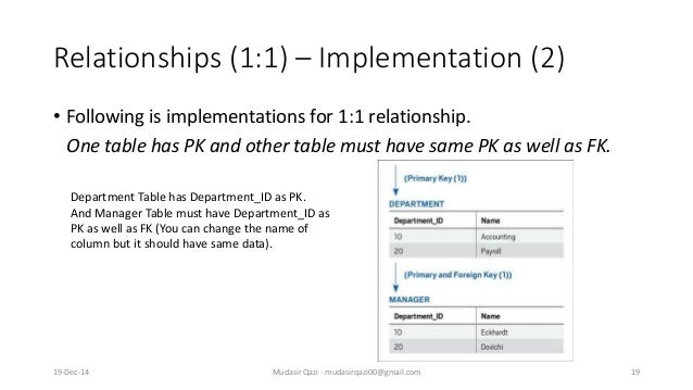Relationships (1:1) – Implementation (2) • Following is implementations for 1:1 relationship. One table has PK and other t...
