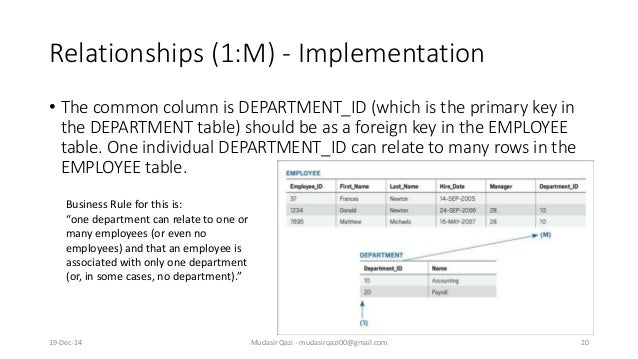 Relationships (1:M) - Implementation • The common column is DEPARTMENT_ID (which is the primary key in the DEPARTMENT tabl...
