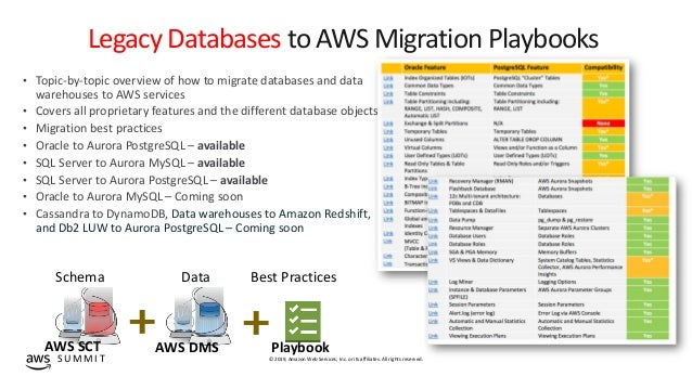 Database Freedom: Migrate a relational database to Amazon