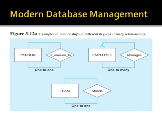 Modern Classroom Management Strategies : Chapter in modern database management
