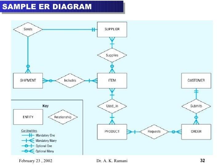 Er diagram basic concepts ppt electrical work wiring diagram database 3 conceptual modeling and er rh slideshare net entity relationship er diagram examples er diagram basics ppt ccuart Gallery
