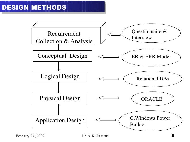 example of paradigm base in ethics in conceptual framework Chapter 3 conceptual framework 1998) which serves as an empirical base of the model the examples he has listed are.