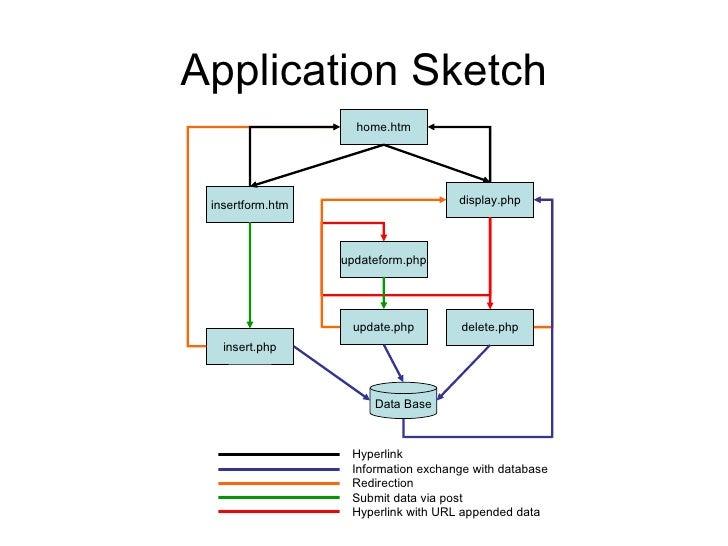 Application Sketch home.htm delete.php updateform.php display.php insert.php insertform.htm update.php Data Base Hyperlink...