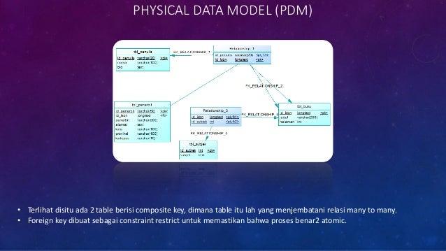 NORMALIZATION FORM 2 • Apakah tabel disamping telah mengikuti konsep normalisasi 2NF ? • Bila belum, bagaimana bentuk norm...