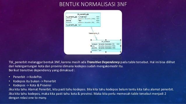 SKEMA TBL_PERPUS SETELAH NORMALISASI (CDM)