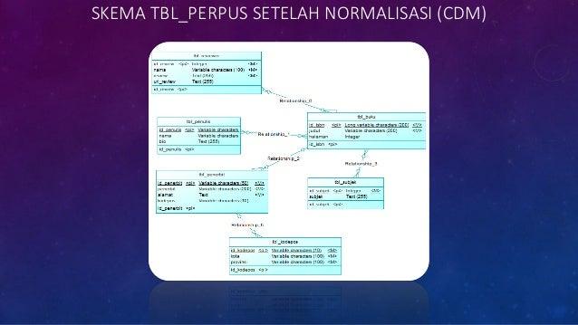 STRUKTUR PHYSICAL DATA MODEL (PDM)
