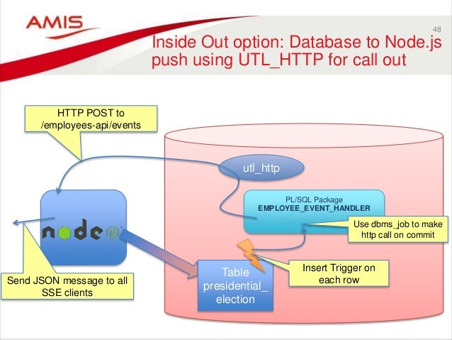 Oracle Database-Centric APIs on the Cloud Using PL/SQL and