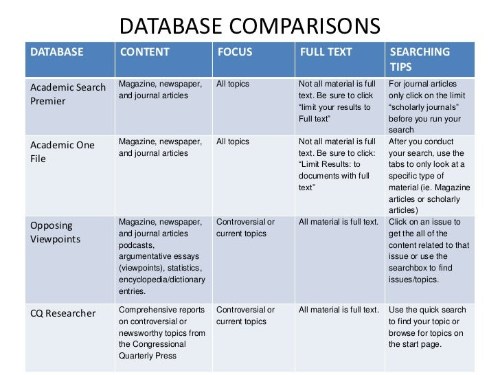 DATABASE COMPARISONS<br />