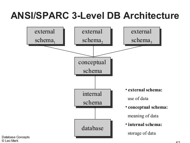 Databaseconcepts ansisparc 3 level db architecture altavistaventures Gallery