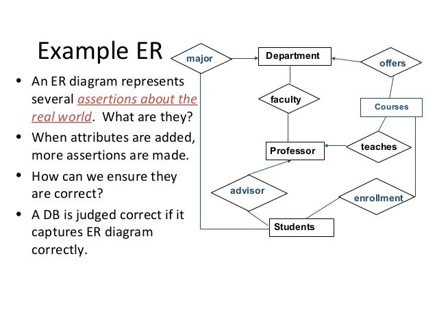 Database design managesemployees departments 8 example er an er diagram ccuart Image collections