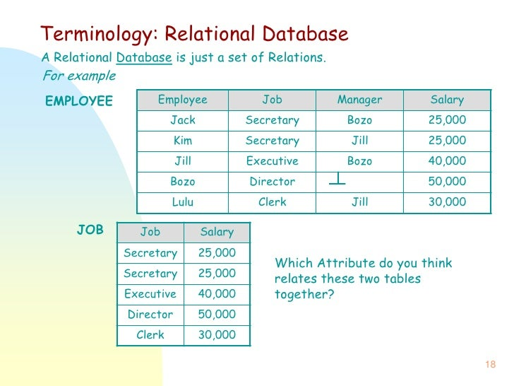 employee and manager relationship database