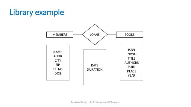 library - Library Database Design