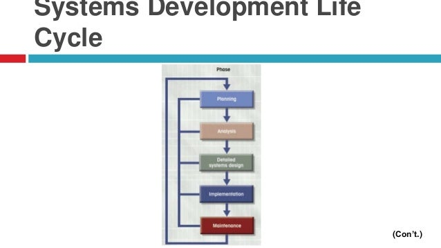 database development life cycle pdf