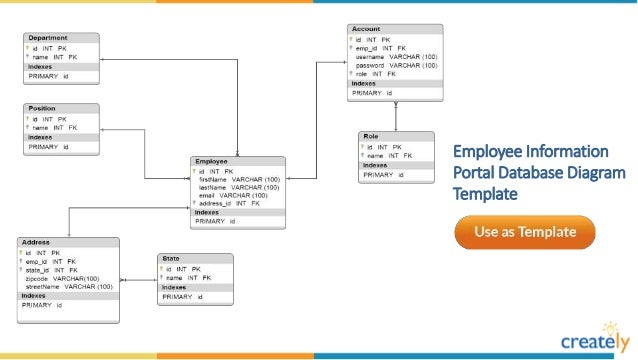 Database diagram templates by creately