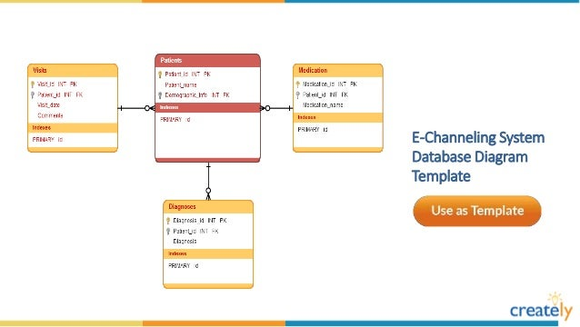 Database diagram templates by creately dvd library model database diagram template ccuart Choice Image