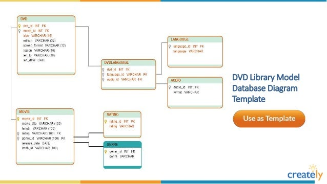 Database diagram templates by creately vehicle rental system database diagram template ccuart Images
