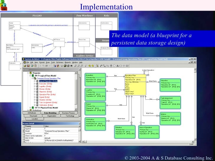 Database life cycle malvernweather Images