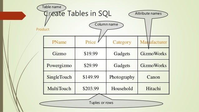Database management system sql beginner training create new table ccuart Image collections