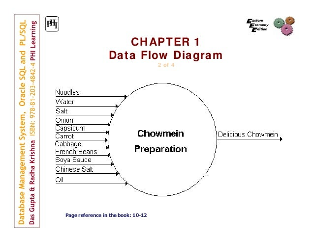 Database Management System Chapter1