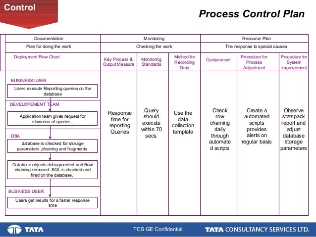 Database Performance Improvement A Six Sigma Project Control By Ni