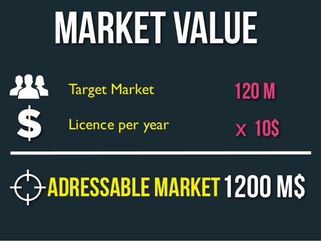 MARKET VALUE  Target Market      120 M  Licence per year   x 10$ADRESSABLE MARKET 1200 M$