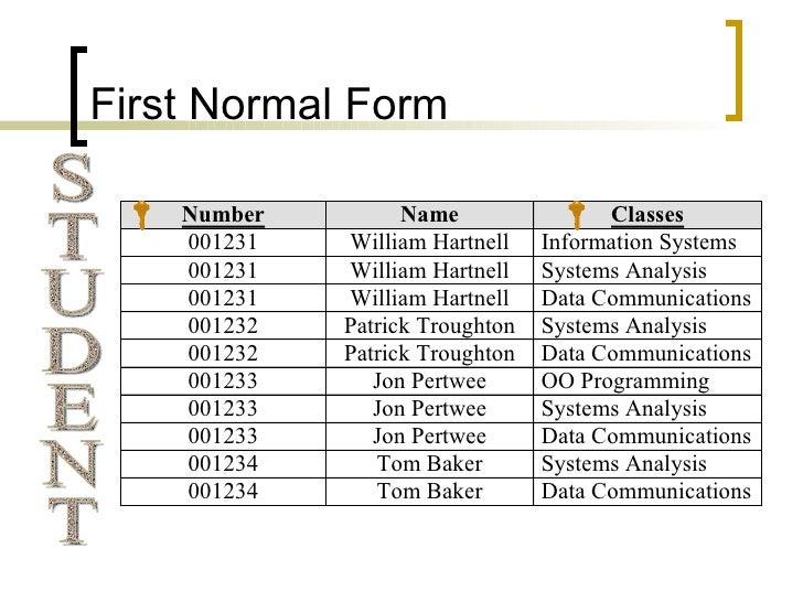 Databases: Normalisation