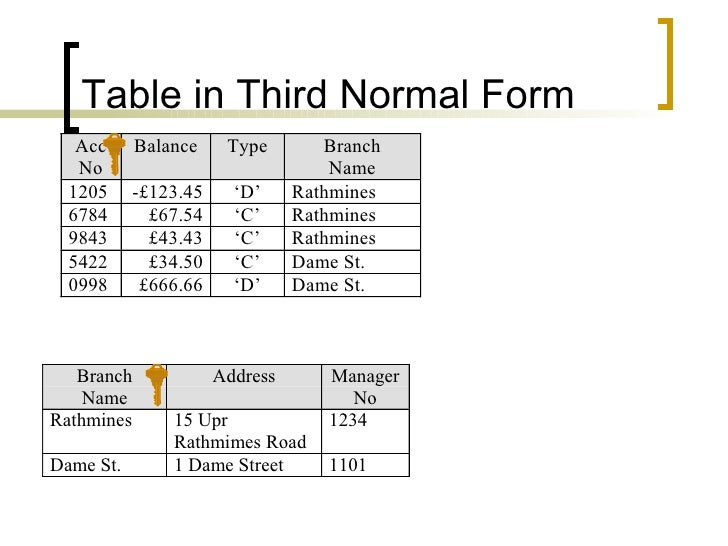 Databases normalisation for Table normalization