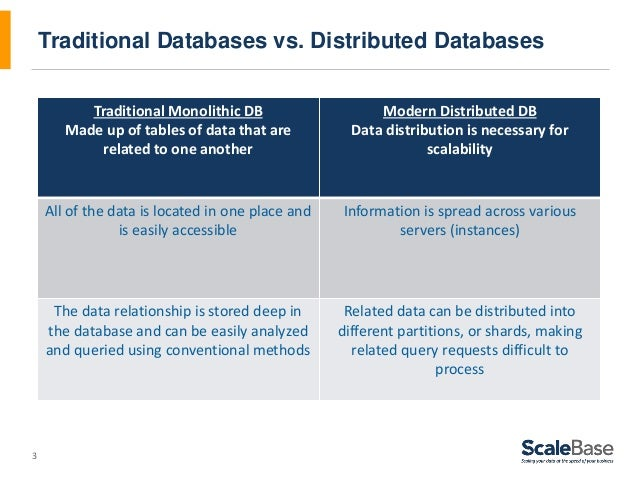 3 Traditional Databases vs. Distributed Databases Traditional Monolithic DB Made up of tables of data that are related to ...