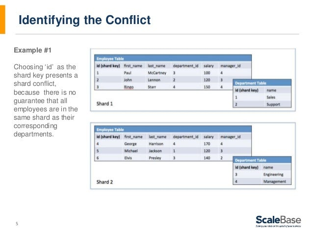 5 Identifying the Conflict Example #1 Choosing 'id' as the shard key presents a shard conflict, because there is no guaran...