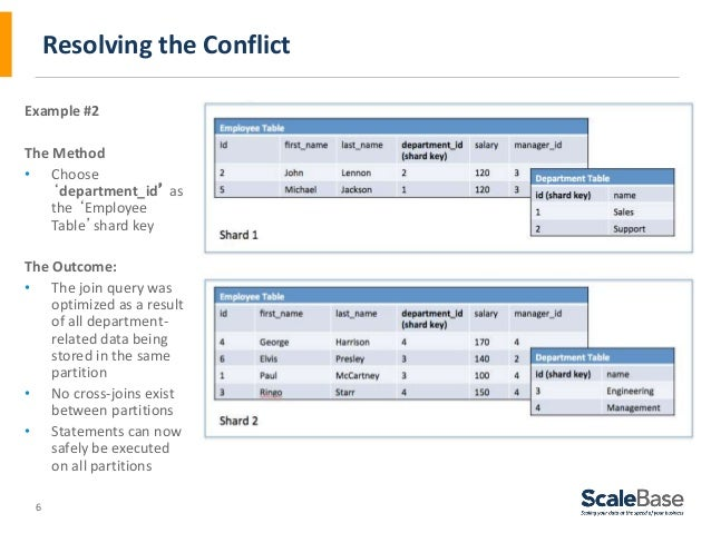 6 Resolving the Conflict Example #2 The Method • Choose 'department_id' as the 'Employee Table'shard key The Outcome: • Th...